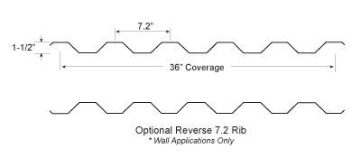 7.2 Rib Panel Profile